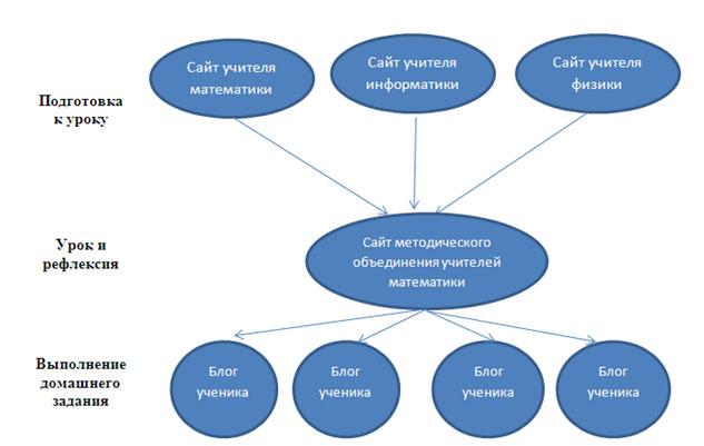 Схема использования элементов