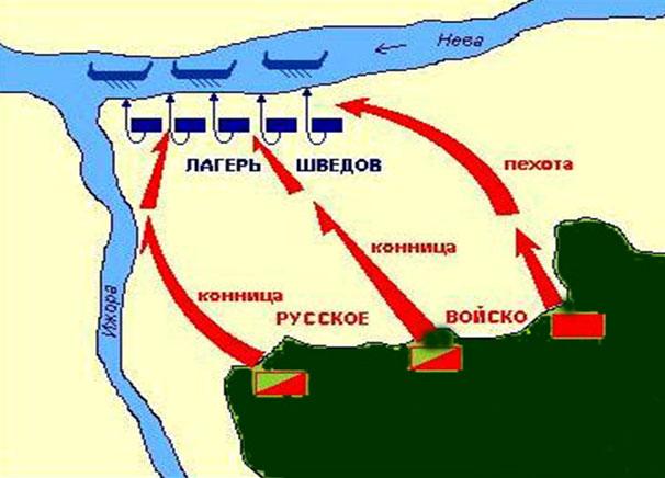 Статьи... Невская битва:
