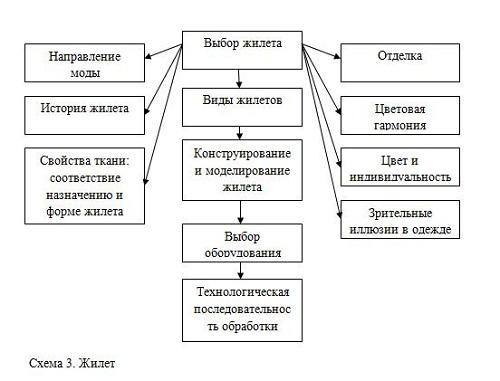 проекте по технологии: