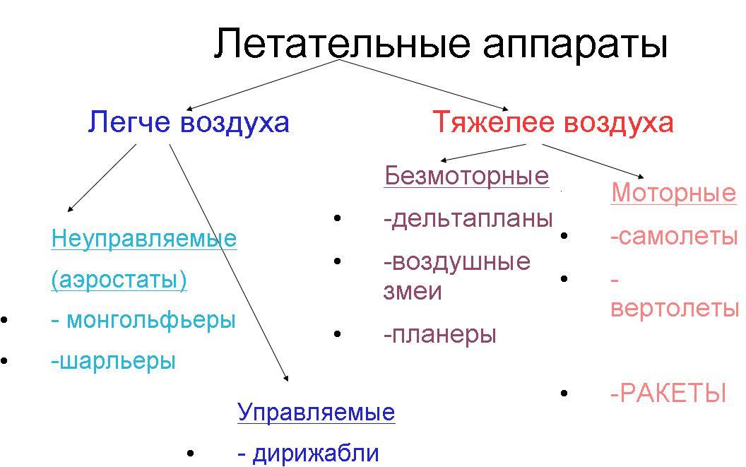 Рис. 4 схема «Летательные